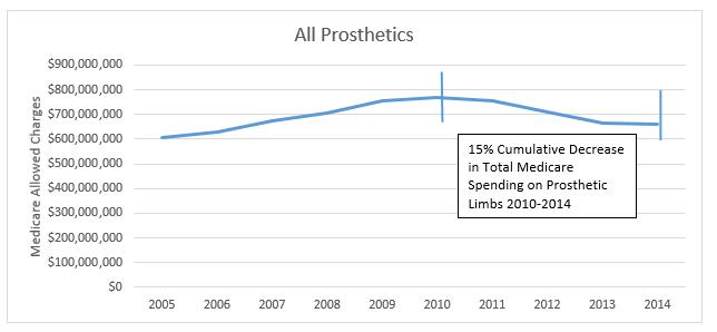 2010-2014 medicare data